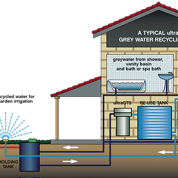 Gray Water Systems